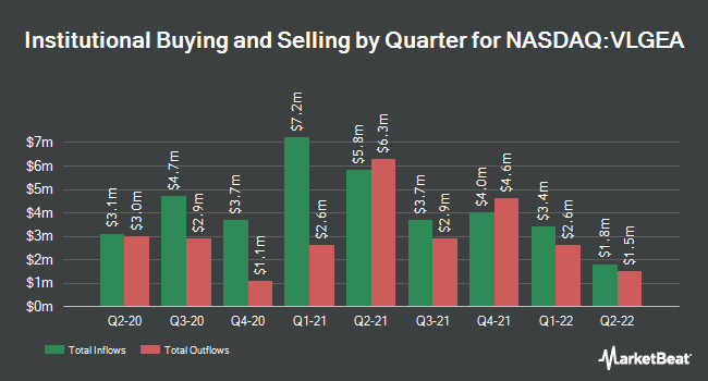 Institutional Ownership by Quarter for Village Super Market (NASDAQ:VLGEA)