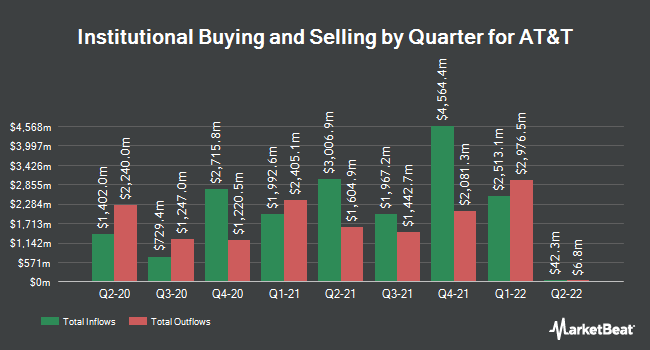 Institutional Ownership by Quarter for AT&T (NYSE:T)