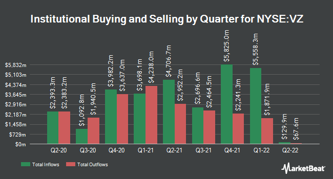 Institutional Ownership by Quarter for Verizon Communications (NYSE:VZ)