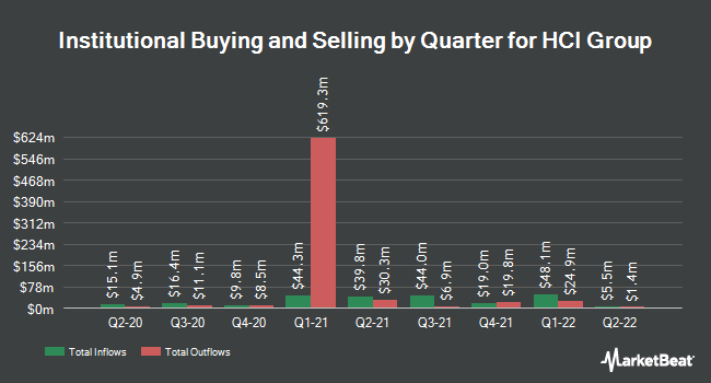 Institutional Ownership by Quarter for HCI Group (NYSE:HCI)
