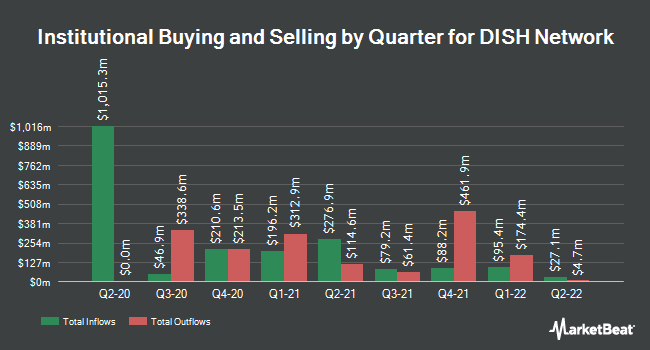 Institutional Ownership by Quarter for Dish Network (NASDAQ:DISH)