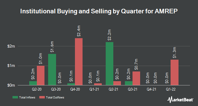 Institutional Ownership by Quarter for Amrep (NYSE:AXR)