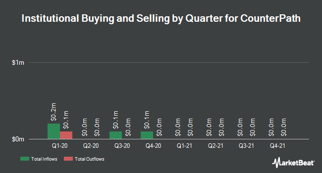 Institutional Ownership by Quarter for CounterPath (NASDAQ:CPAH)