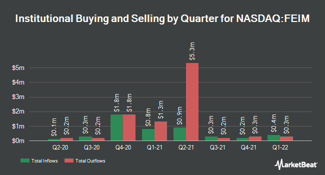 Institutional Ownership by Quarter for Frequency Electronics (NASDAQ:FEIM)