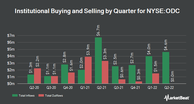 Institutional Ownership by Quarter for Oil-Dri Corporation Of America (NYSE:ODC)