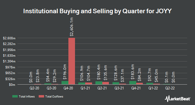 Institutional Ownership by Quarter for YY (NASDAQ:YY)