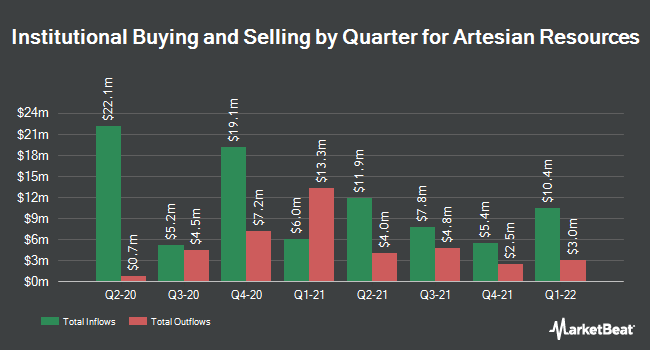 Institutional Ownership by Quarter for Artesian Resources (NASDAQ:ARTNA)