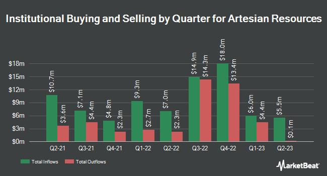 Institutional Ownership by Quarter for Artesian Resources Corporation (NASDAQ:ARTNA)