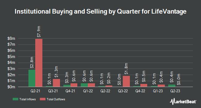 Institutional Ownership by Quarter for LifeVantage (NASDAQ:LFVN)