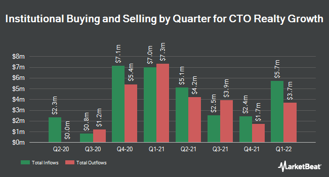 Institutional Ownership by Quarter for Consolidated-Tomoka Land (NYSEAMERICAN:CTO)