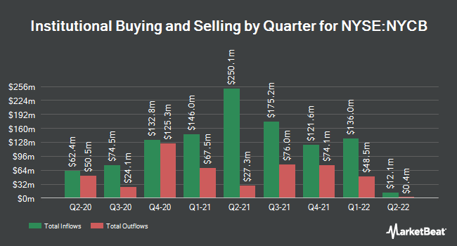 Institutional Ownership by Quarter for New York Community Bancorp (NYSE:NYCB)