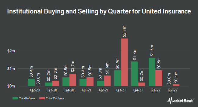 Institutional Ownership by Quarter for United Insurance Holdings Corp. (NASDAQ:UIHC)