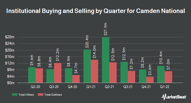 Institutional Ownership by Quarter for Camden National (NASDAQ:CAC)