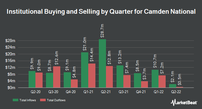 Institutional Ownership by Quarter for Camden National Bank (NASDAQ:CAC)