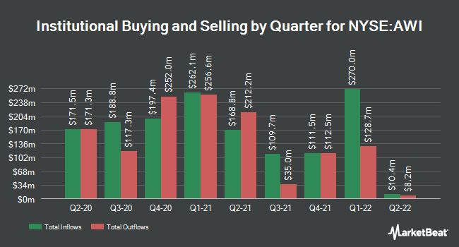 Institutional Ownership by Quarter for Armstrong World Industries (NYSE:AWI)