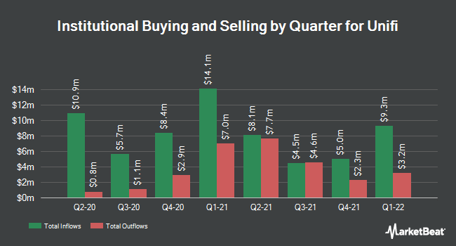 Institutional Ownership by Quarter for Unifi (NYSE:UFI)