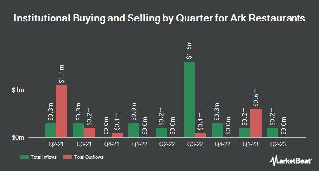 Institutional Ownership by Quarter for Ark Restaurants (NASDAQ:ARKR)