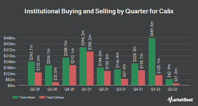 Institutional Ownership by Quarter for Calix (NYSE:CALX)