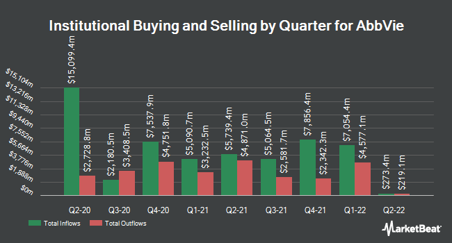 Institutional Ownership by Quarter for AbbVie (NYSE:ABBV)