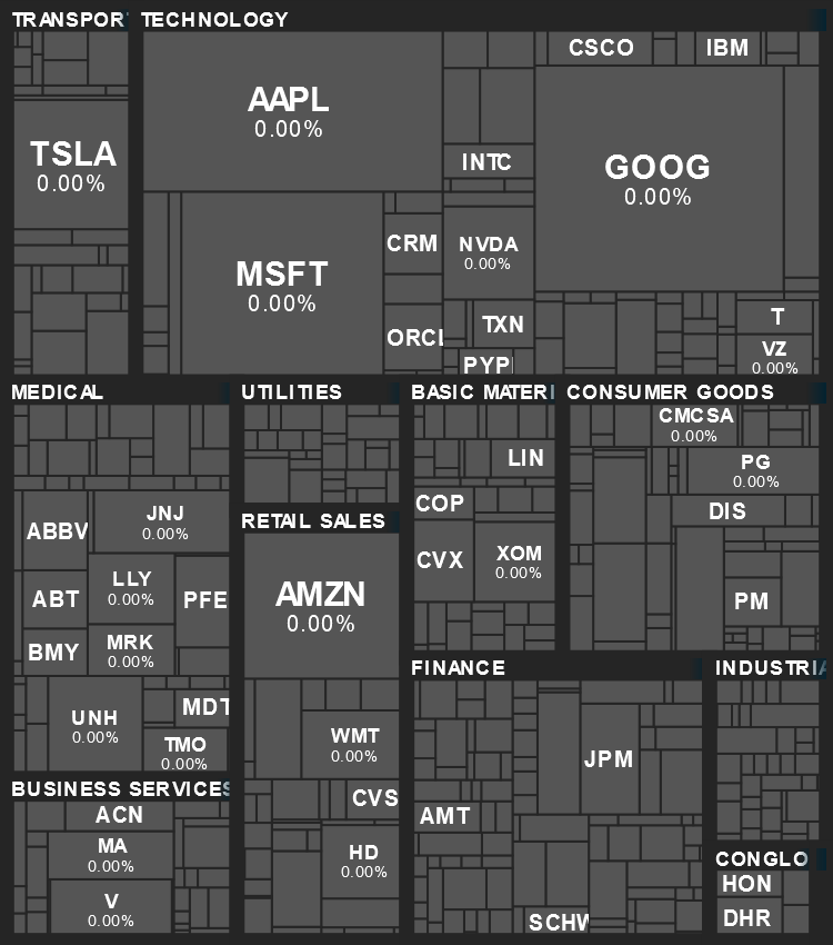 Sector Performance Map