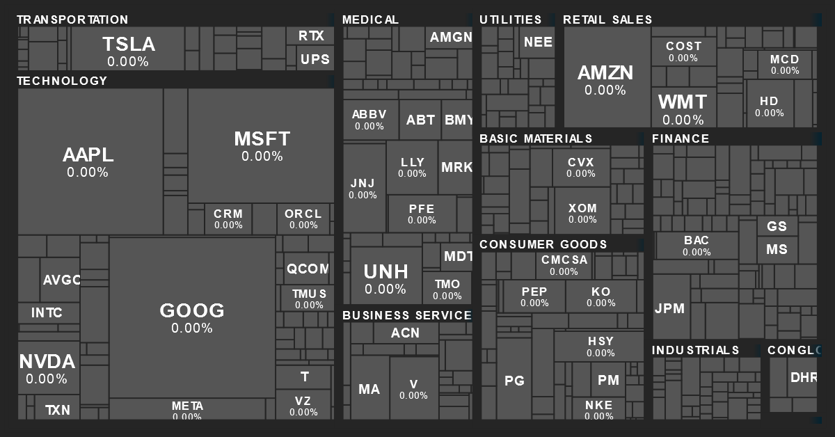S&P 500 Sector Performance Map from MarketBeat on 3/26/2019