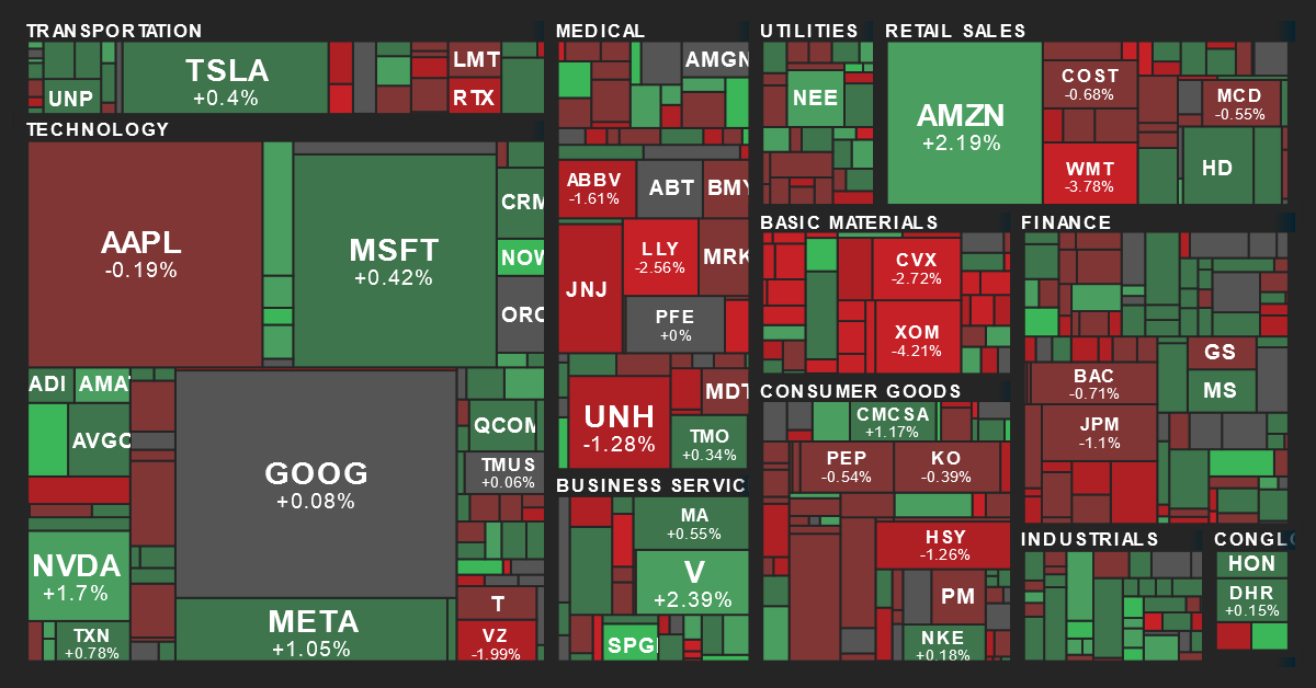 S&P 500 Sector Performance Map from MarketBeat on 5/25/2020