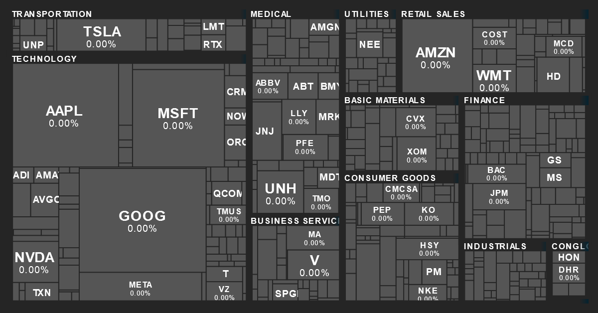 S&P 500 Sector Performance Map from MarketBeat on 8/11/2020