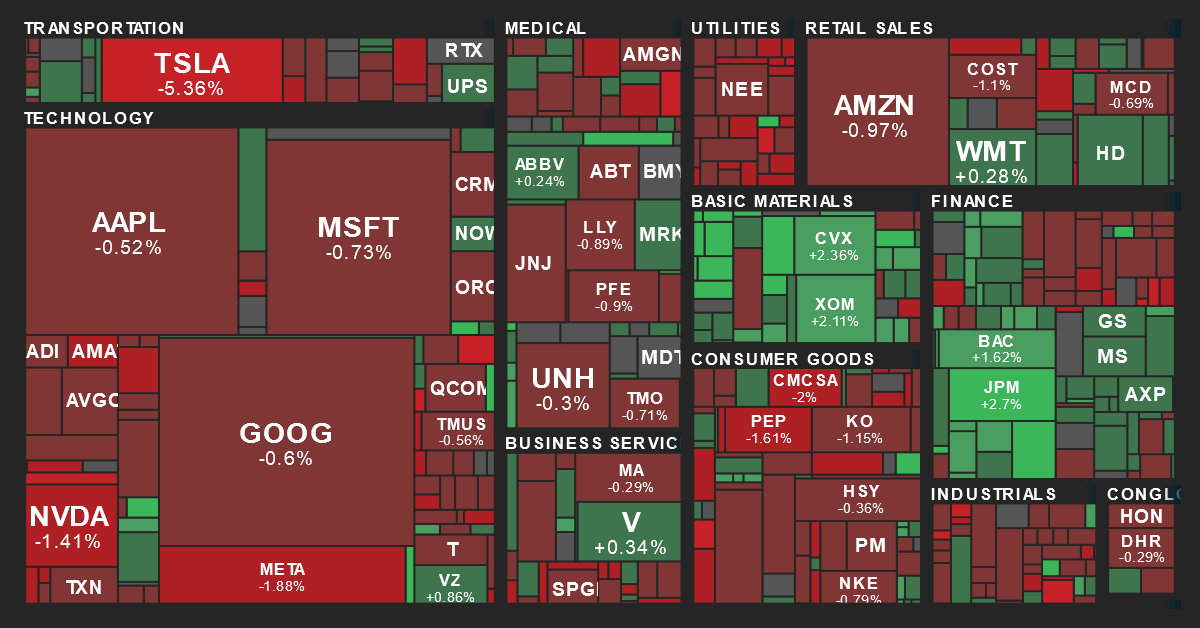 S&P 500 Sector Performance Map from MarketBeat on 6/13/2021