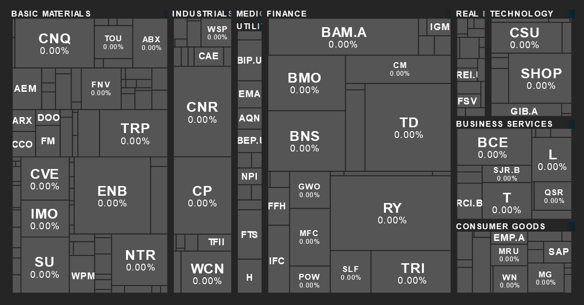 Canadian Sector Performance Map from MarketBeat on 11/18/2019