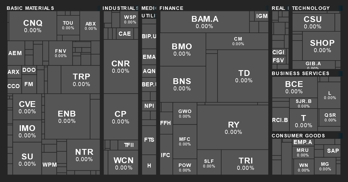 Canadian Sector Performance Map from MarketBeat on 8/15/2020
