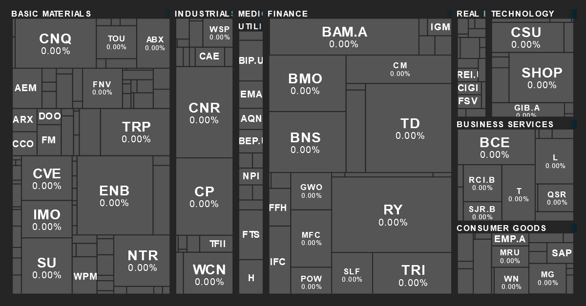 Canadian Sector Performance Map from MarketBeat on 1/21/2021