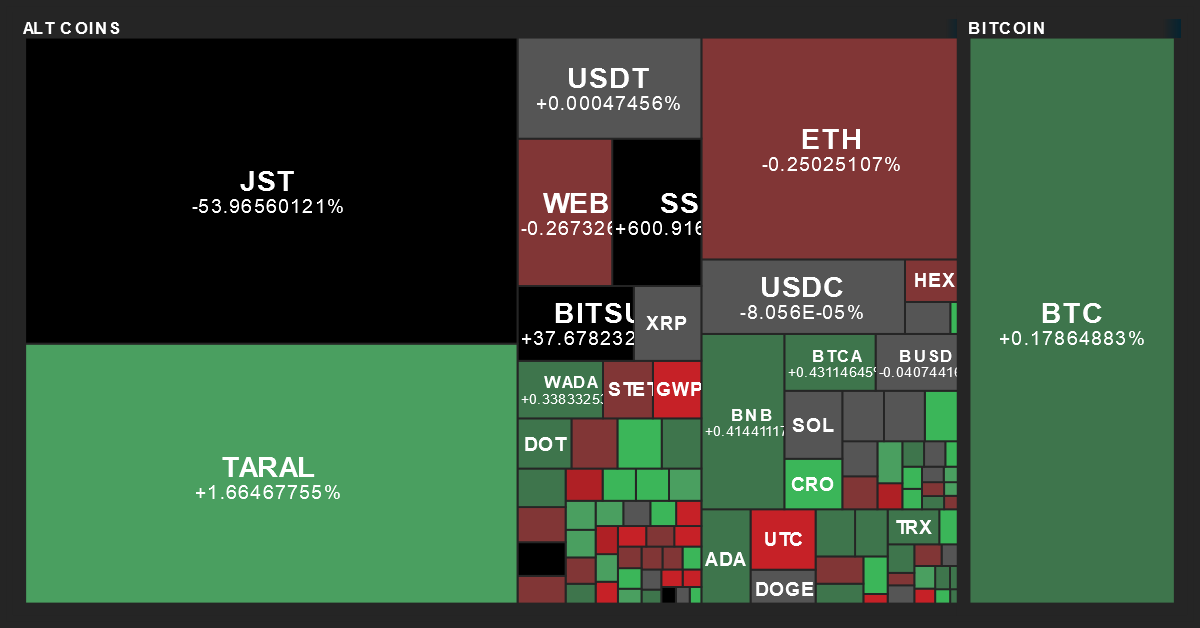 Cryptocurrency Performance Map from MarketBeat on 2/23/2019
