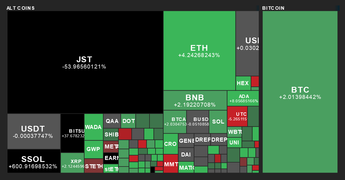 Cryptocurrency Performance Map from MarketBeat on 4/20/2019