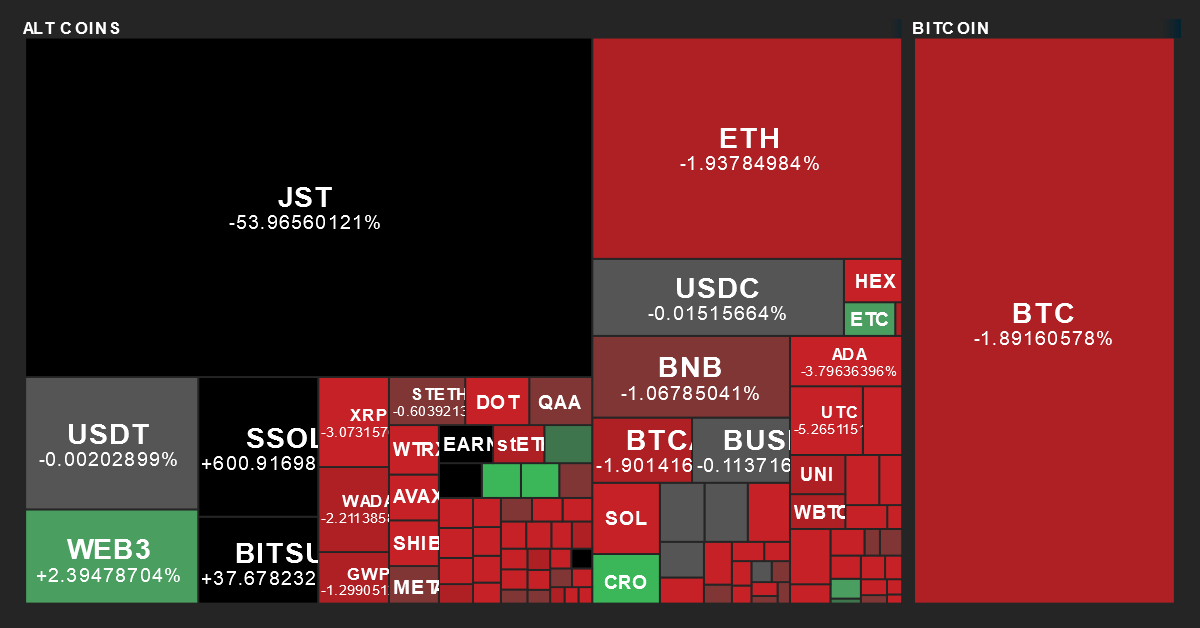 Cryptocurrency Performance Map from MarketBeat on 11/15/2019