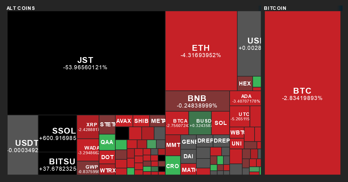 Cryptocurrency Performance Map from MarketBeat on 7/4/2020