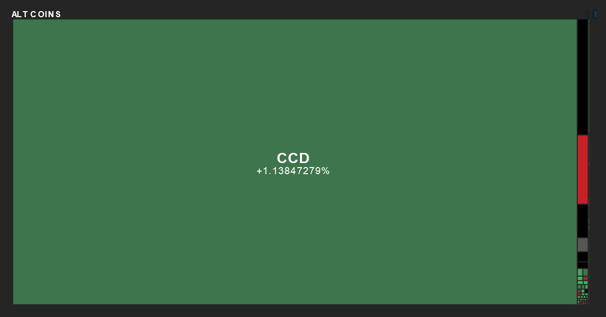 Cryptocurrency Performance Map from MarketBeat on 9/29/2020