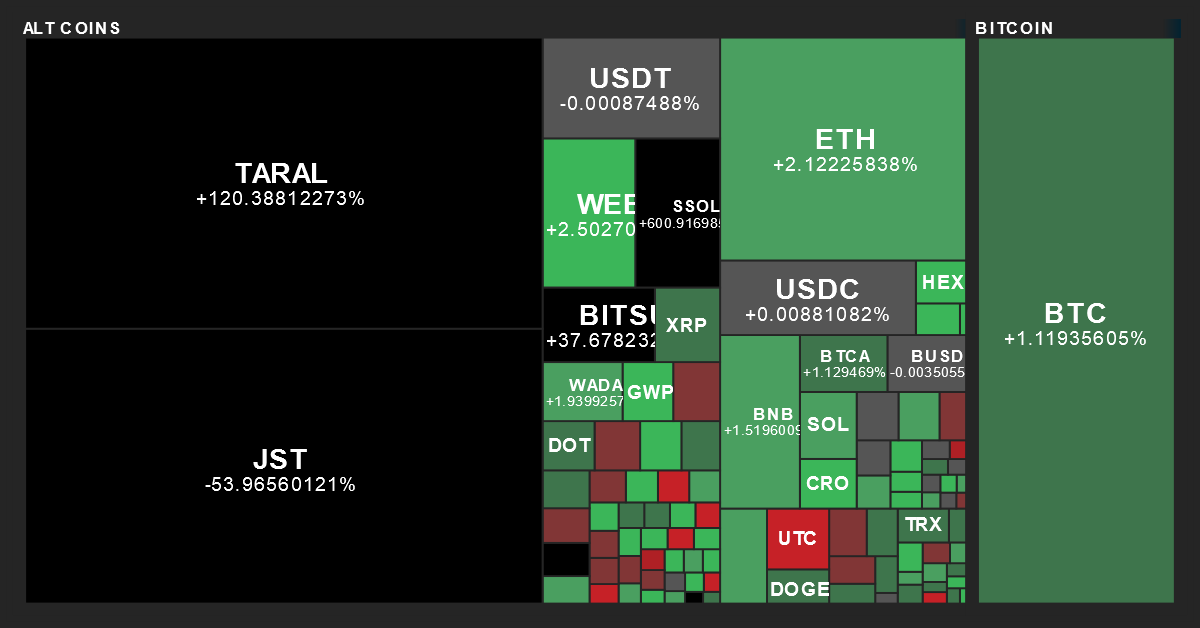 Cryptocurrency Performance Map from MarketBeat on 6/22/2021