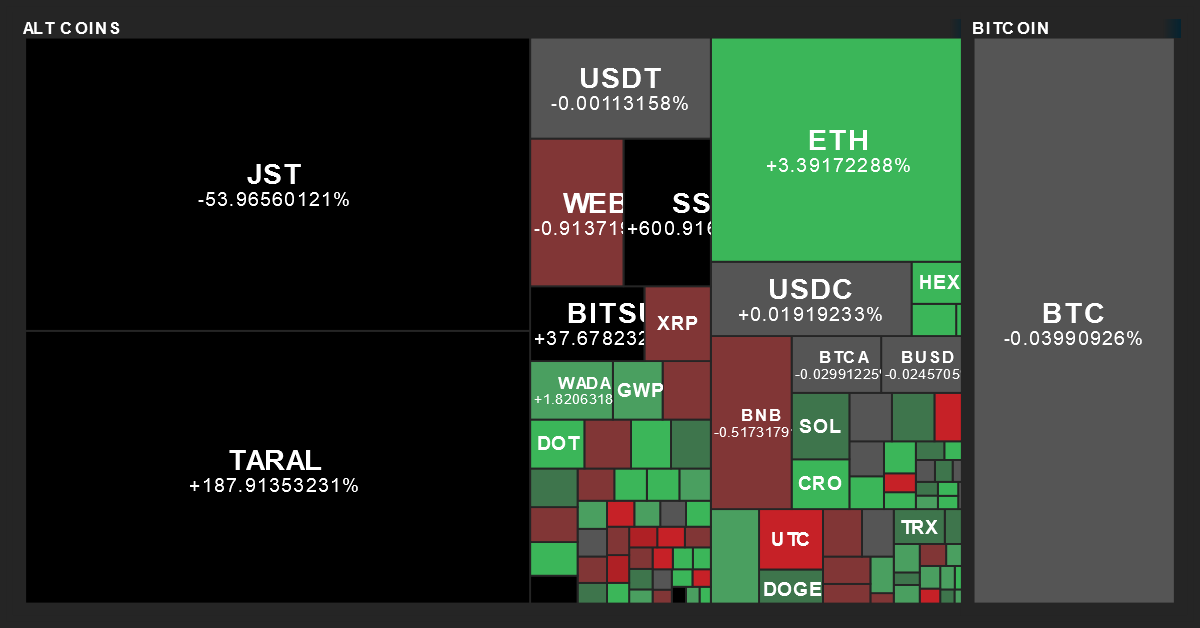 Cryptocurrency Performance Map from MarketBeat on 9/18/2021