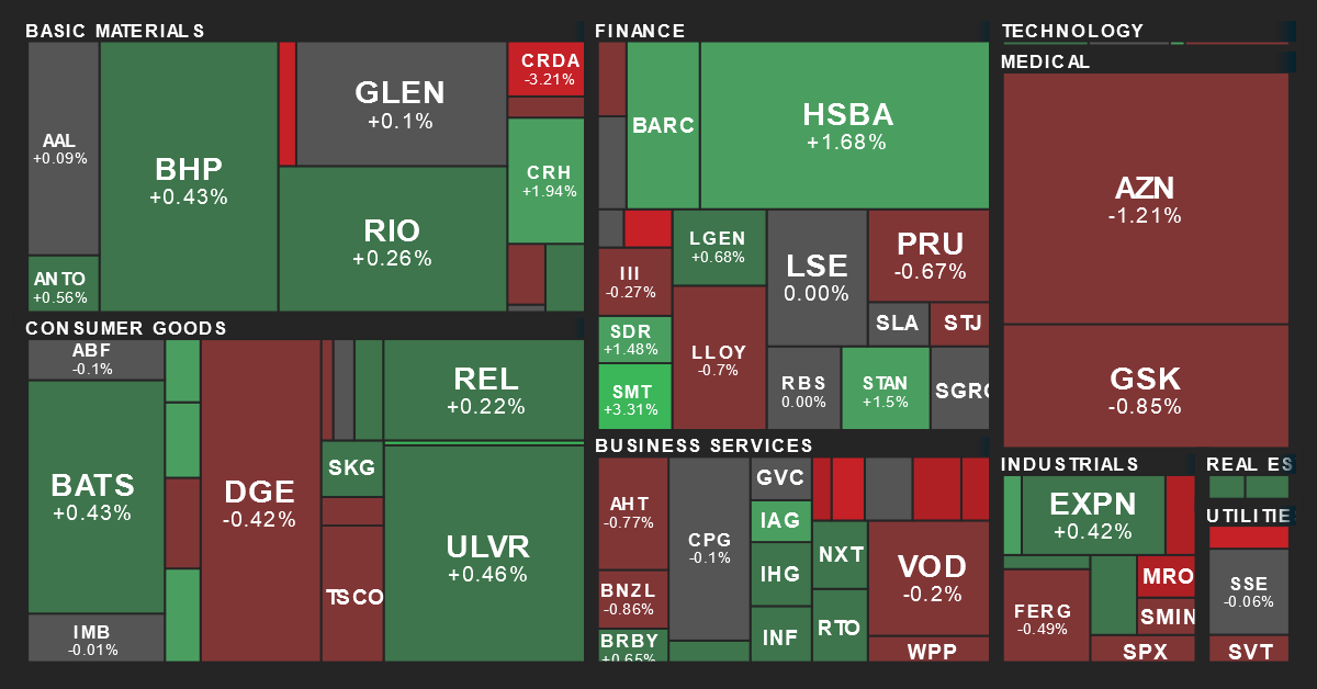 U.K. Sector Performance Map from MarketBeat on 2/23/2019