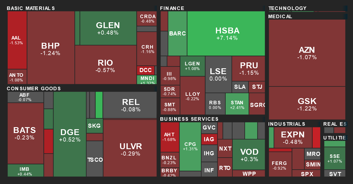 U.K. Sector Performance Map from MarketBeat on 11/22/2019